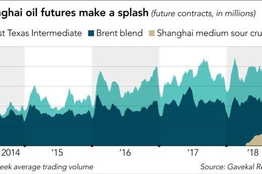 Trung Quốc đang khuấy động thị trường dầu thế giới như thế nào?