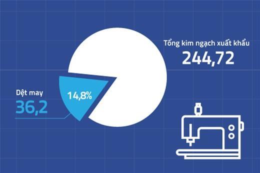 Xuất khẩu dệt may Việt Nam 2018 lọt top 3 trên thế giới với mức tăng ấn tượng