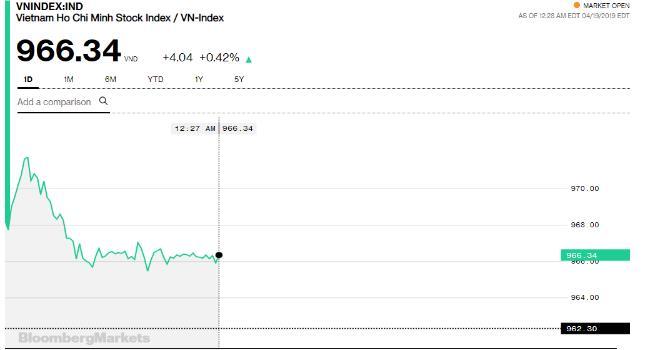 Chứng khoán sáng 19/4: Thiếu niềm tin, giao dịch tại HOSE chỉ đạt 1.000 tỷ đồng