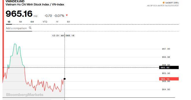 Chứng khoán sáng 23/4: Dầu khí tăng nhưng vẫn chưa đủ, 2 chỉ số dậm chân tại chỗ