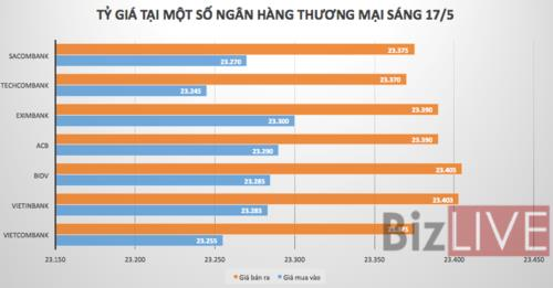 Tỷ giá USD/VND dao động mạnh quanh mốc 23.400 VND