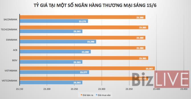 Tỷ giá VND/USD đánh dấu tuần điều chỉnh mạnh