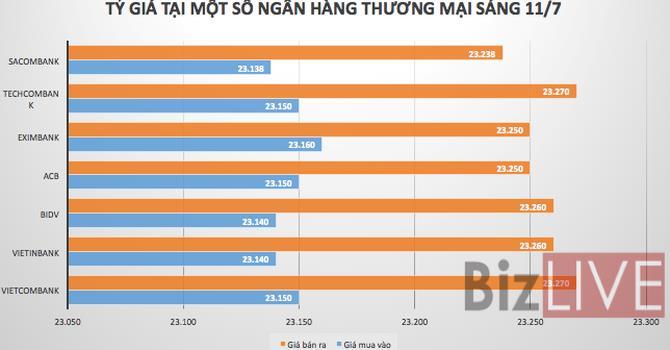 Tỷ giá USD/VND tiếp tục giảm mạnh